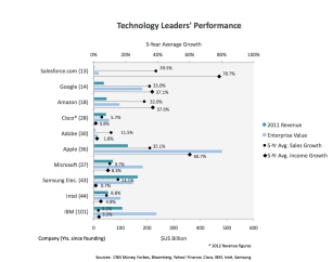 Technology Leaders Performance - Merkado