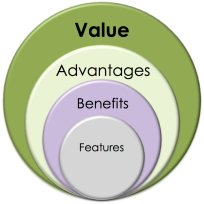 Sell customer value propostions rather than products