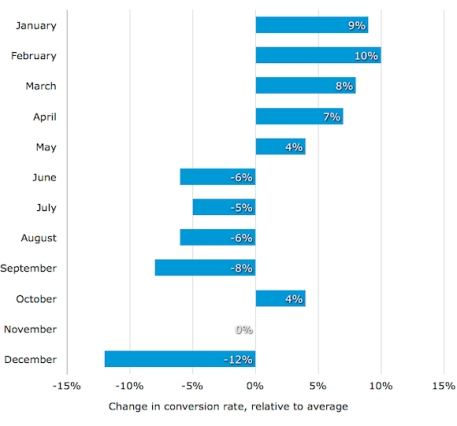 Figure 1 - Software Advice: B2B user conversation rate by month