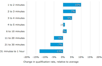 Figure 3 - Software Advice: Client qualification rate by time interval