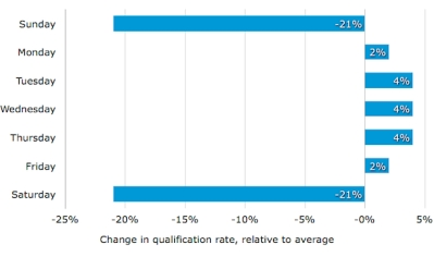 Figure 2 - Software Advice: Qualification rate by weekday